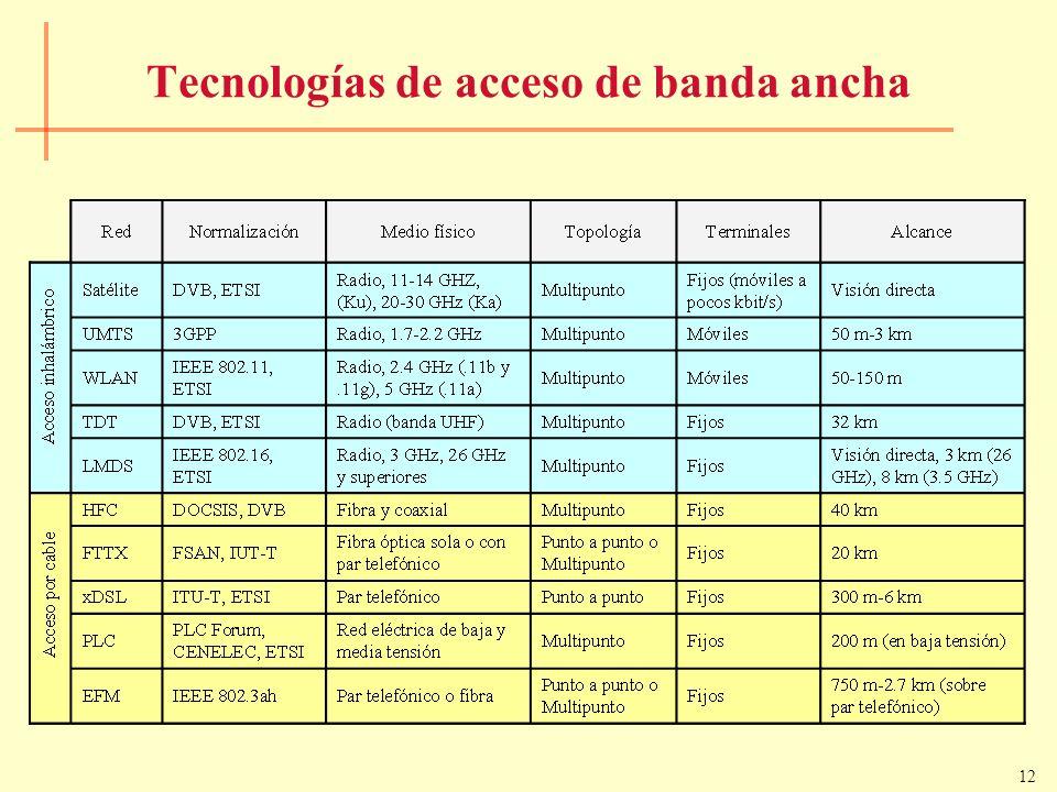 12 Tecnologías de acceso de banda ancha