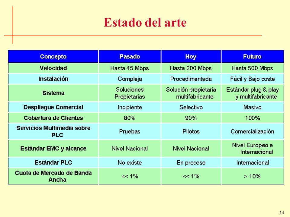 14 Estado del arte