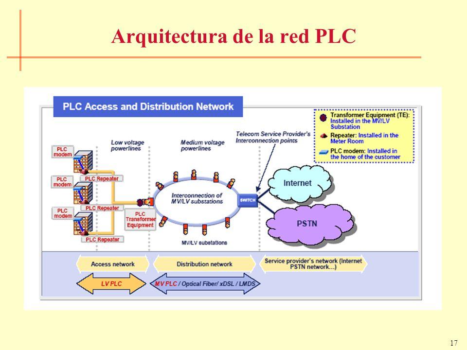 17 Arquitectura de la red PLC