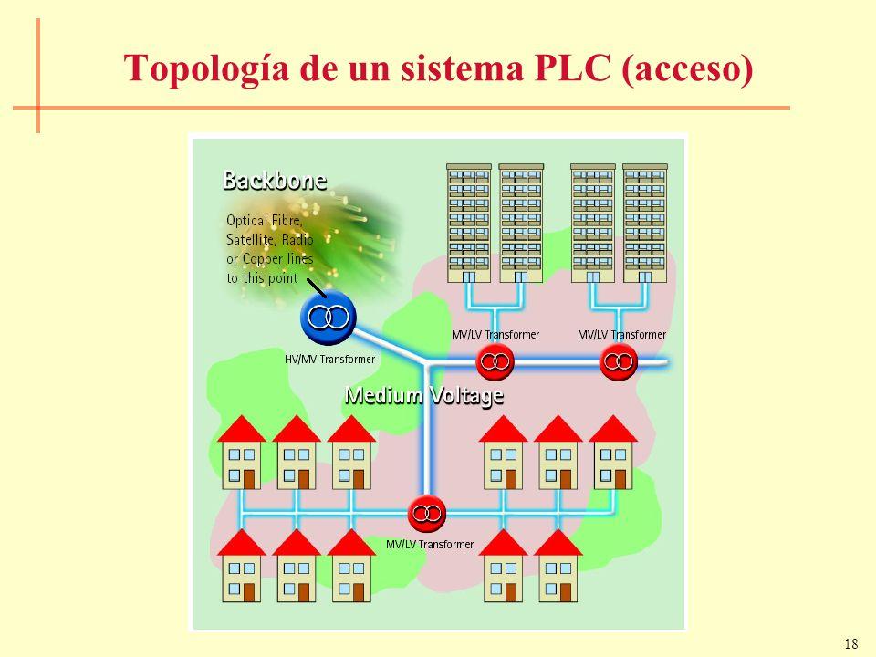 18 Topología de un sistema PLC (acceso)