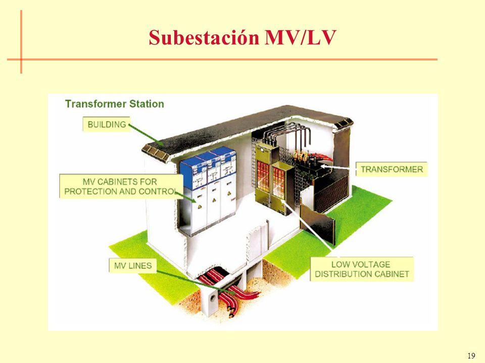 19 Subestación MV/LV