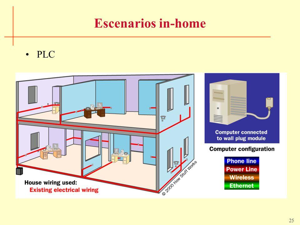 25 Escenarios in-home PLC
