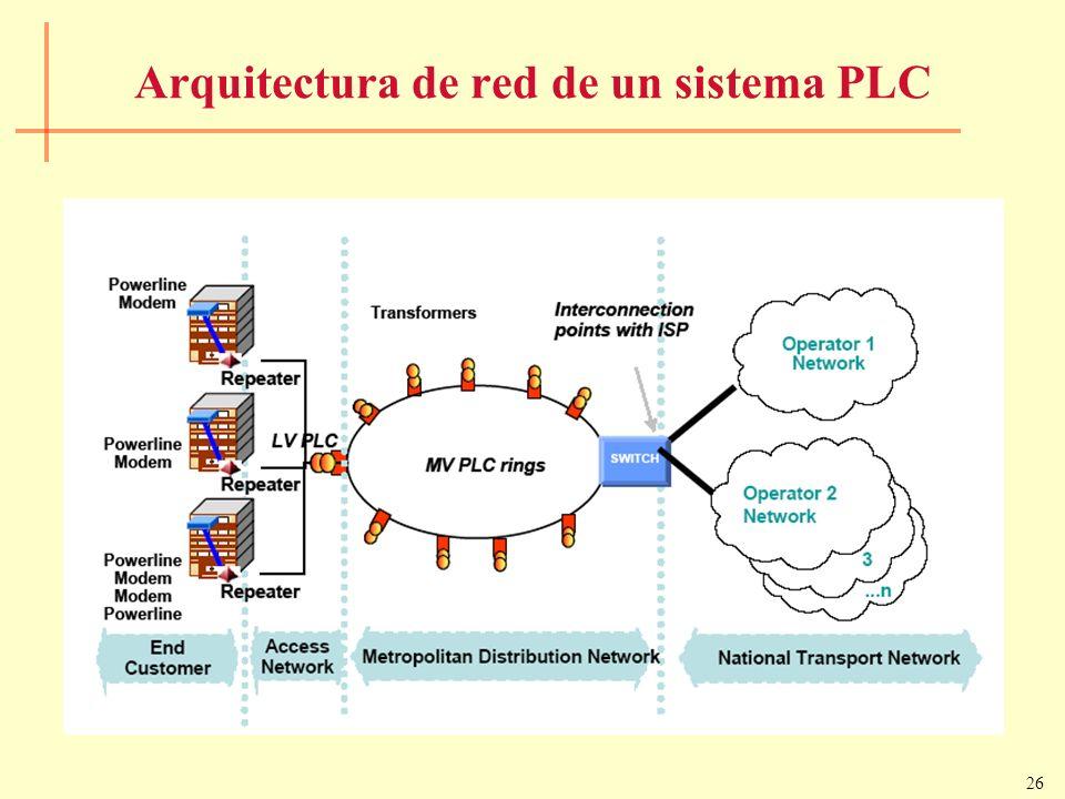 26 Arquitectura de red de un sistema PLC