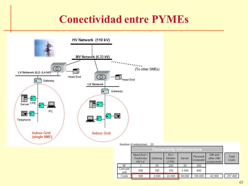 43 Conectividad entre PYMEs