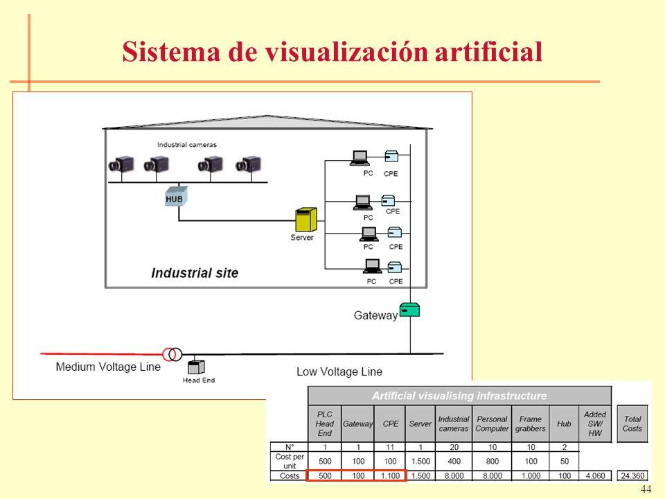 44 Sistema de visualización artificial
