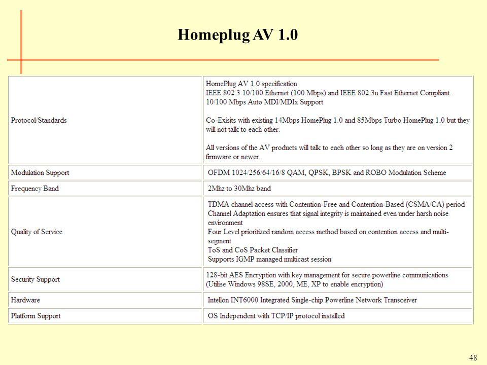 48 Homeplug AV 1.0