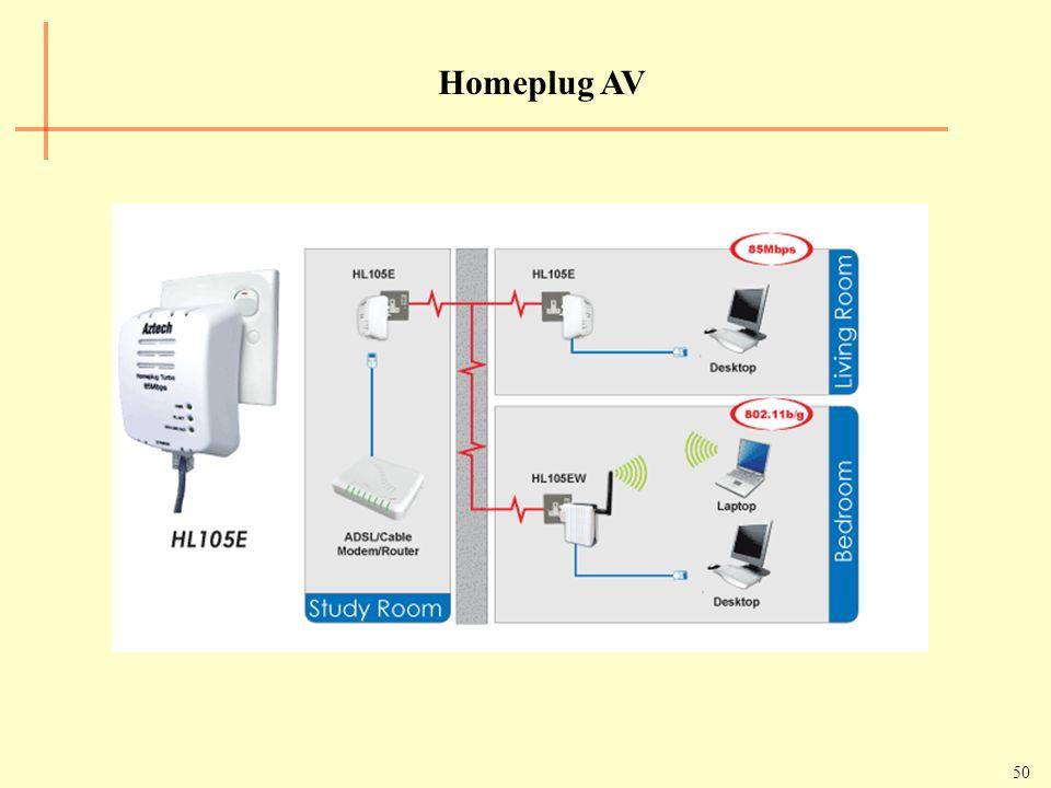 50 Homeplug AV