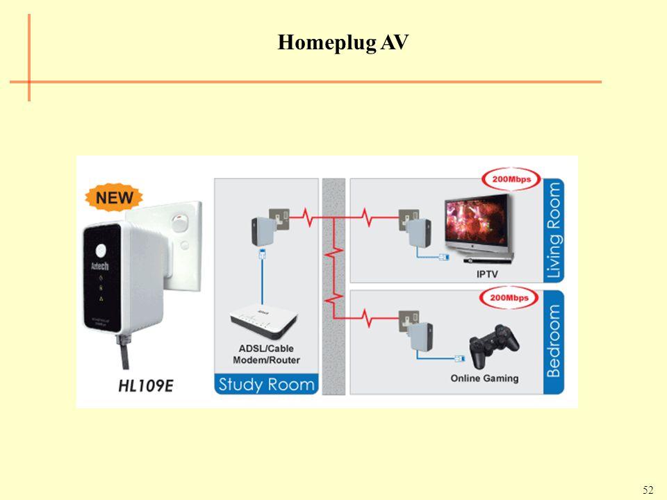 52 Homeplug AV
