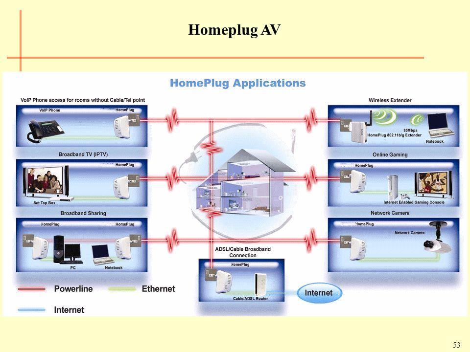 53 Homeplug AV
