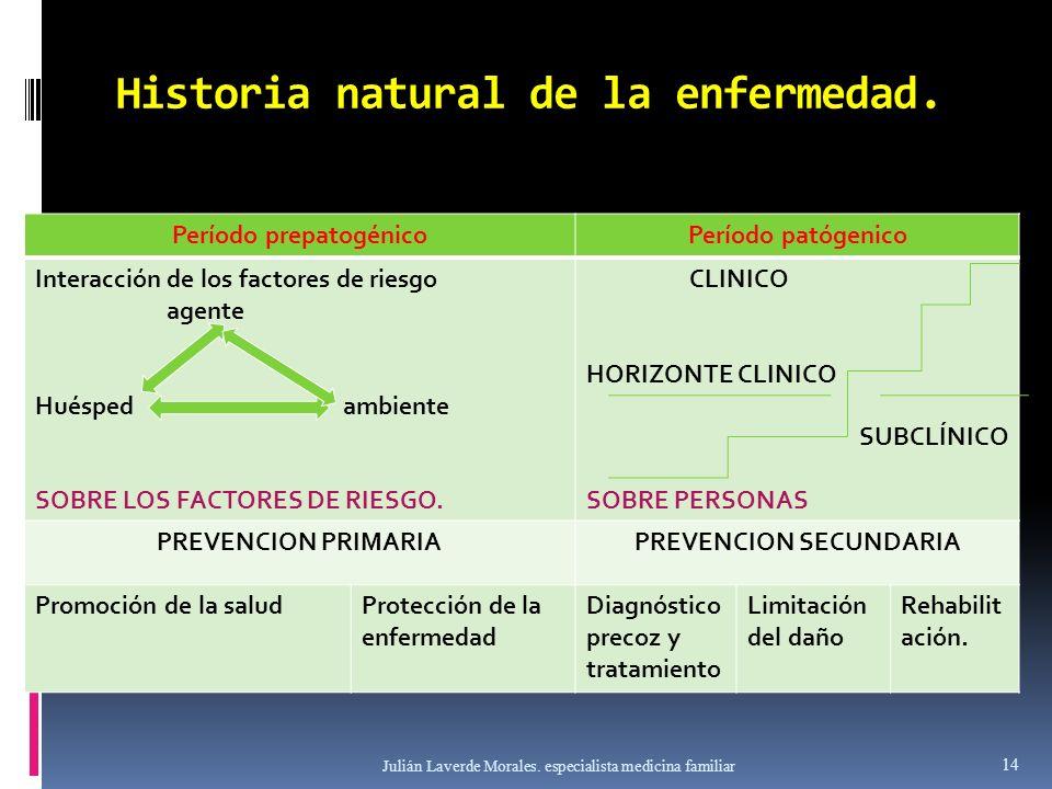 Historia natural de la enfermedad. Período prepatogénicoPeríodo patógenico Interacción de los factores de riesgo agente Huésped ambiente SOBRE LOS FAC