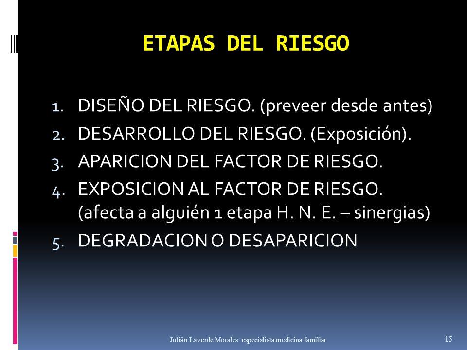 ETAPAS DEL RIESGO 1. DISEÑO DEL RIESGO. (preveer desde antes) 2. DESARROLLO DEL RIESGO. (Exposición). 3. APARICION DEL FACTOR DE RIESGO. 4. EXPOSICION