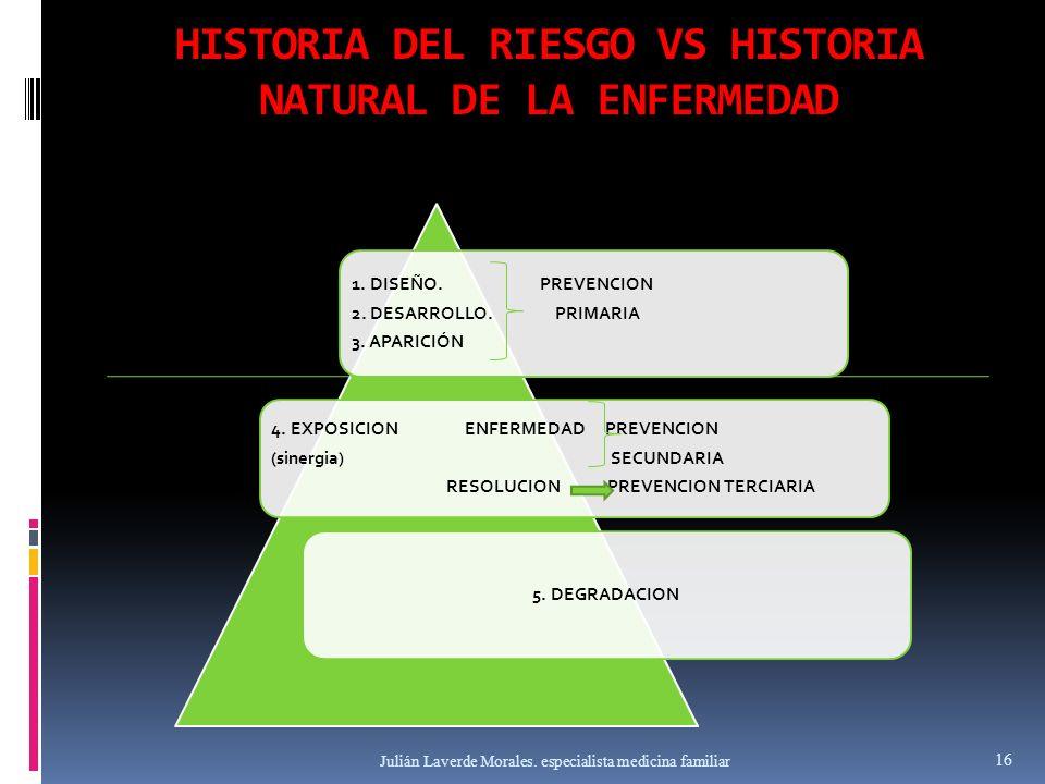 HISTORIA DEL RIESGO VS HISTORIA NATURAL DE LA ENFERMEDAD 1. DISEÑO. PREVENCION 2. DESARROLLO. PRIMARIA 3. APARICIÓN 4. EXPOSICION ENFERMEDAD PREVENCIO