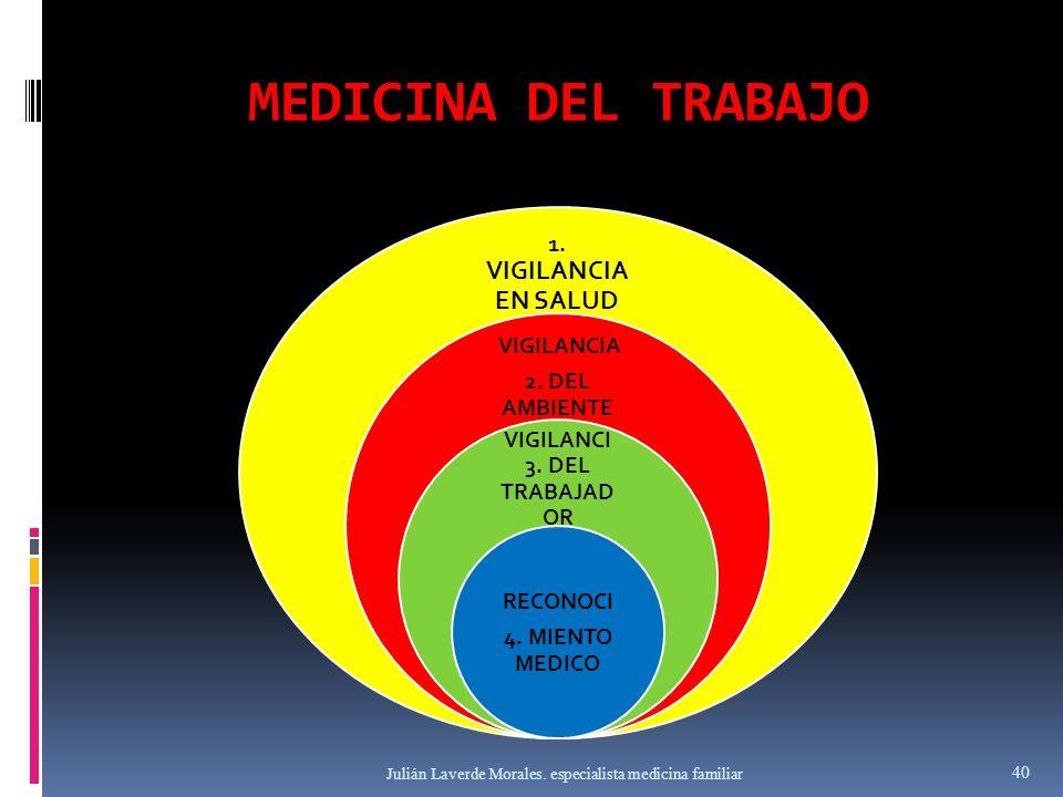 MEDICINA DEL TRABAJO 1. VIGILANCIA EN SALUD VIGILANCIA 2. DEL AMBIENTE VIGILANCI 3. DEL TRABAJAD OR RECONOCI 4. MIENTO MEDICO Julián Laverde Morales.