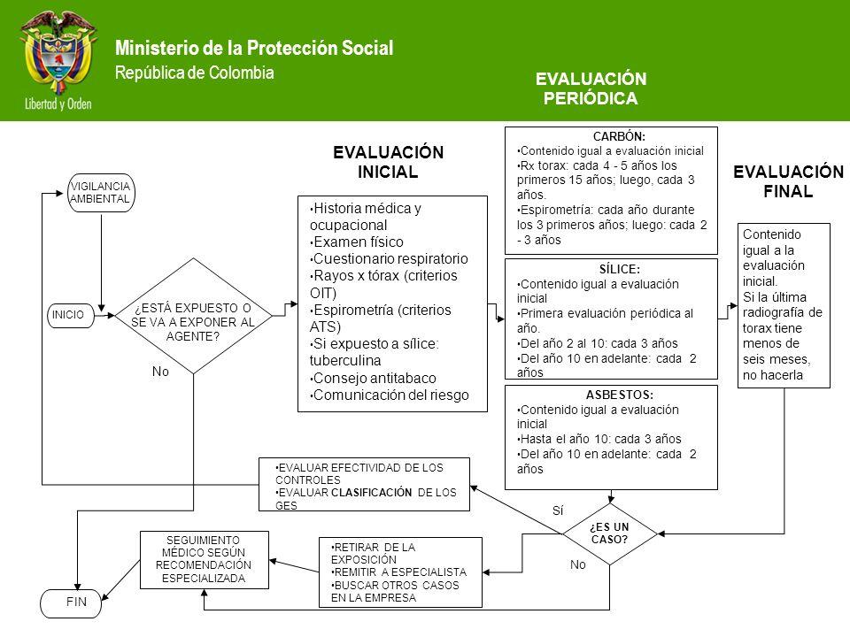 Ministerio de la Protección Social República de Colombia ¿ES UN CASO? INICIO ¿ESTÁ EXPUESTO O SE VA A EXPONER AL AGENTE? Historia médica y ocupacional