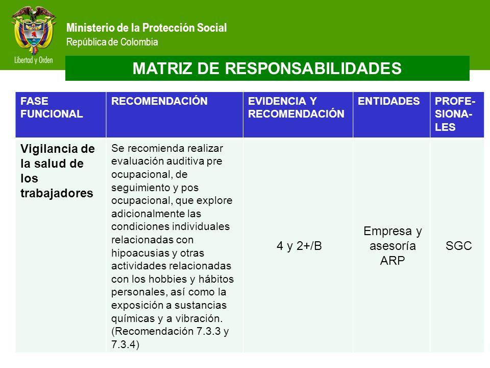 Ministerio de la Protección Social República de Colombia FASE FUNCIONAL RECOMENDACIÓNEVIDENCIA Y RECOMENDACIÓN ENTIDADESPROFE- SIONA- LES Vigilancia d