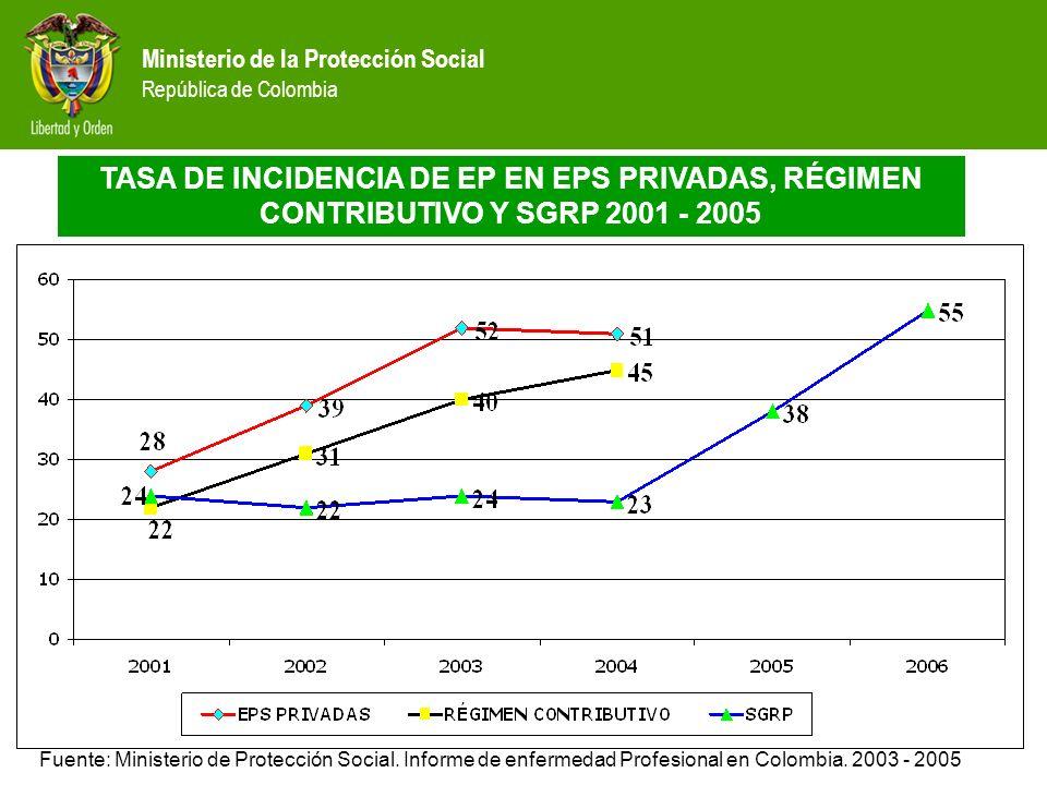 Ministerio de la Protección Social República de Colombia TASA DE INCIDENCIA DE EP EN EPS PRIVADAS, RÉGIMEN CONTRIBUTIVO Y SGRP 2001 - 2005 Fuente: Min