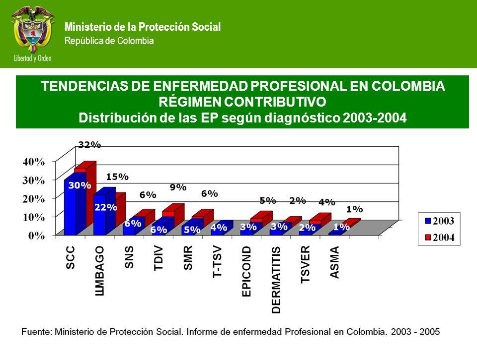 Ministerio de la Protección Social República de Colombia TENDENCIAS DE ENFERMEDAD PROFESIONAL EN COLOMBIA RÉGIMEN CONTRIBUTIVO Distribución de las EP