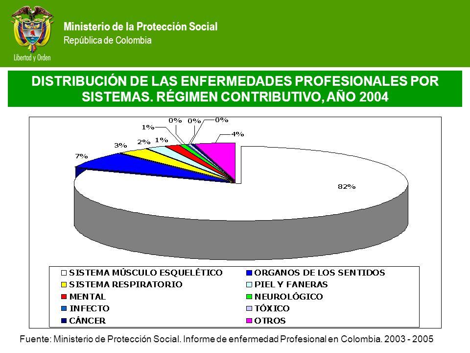 Ministerio de la Protección Social República de Colombia TENDENCIAS DE ENFERMEDAD PROFESIONAL EN COLOMBIA SISTEMA RIESGOS PROFESIONALES PRIVADAS Distribución de diagnósticos 2003 - 2004 Fuente: Ministerio de Protección Social.