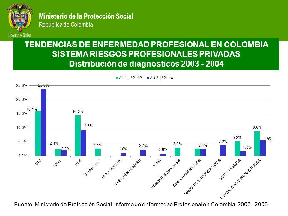 Ministerio de la Protección Social República de Colombia TENDENCIAS DE ENFERMEDAD PROFESIONAL EN COLOMBIA SISTEMA RIESGOS PROFESIONALES ARP ISS Distribución de diagnósticos 2003 - 2004 Fuente: Ministerio de Protección Social.