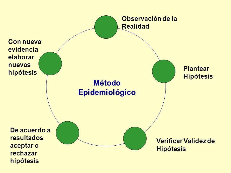 Observación de la Realidad Plantear Hipótesis Verificar Validez de Hipótesis De acuerdo a resultados aceptar o rechazar hipótesis Con nueva evidencia