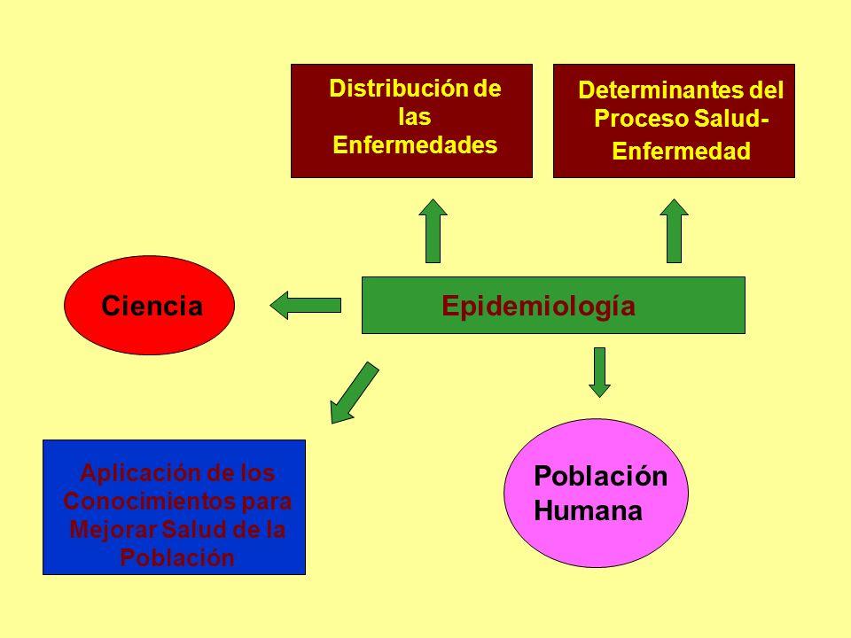 EpidemiologíaCiencia Distribución de las Enfermedades Determinantes del Proceso Salud- Enfermedad Población Humana Aplicación de los Conocimientos par