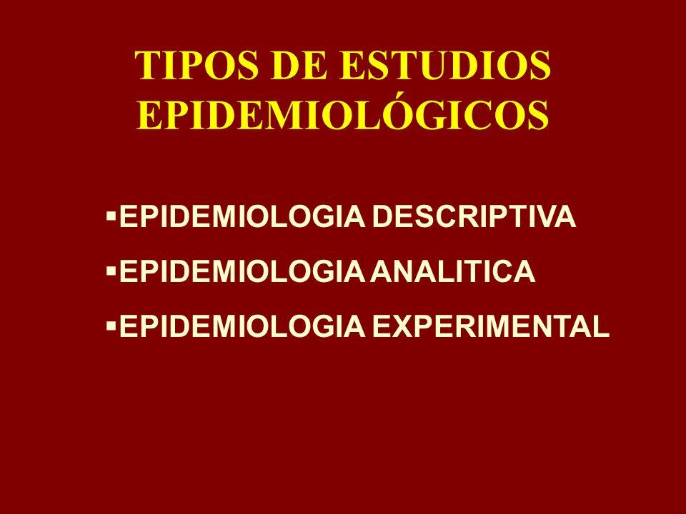 TIPOS DE ESTUDIOS EPIDEMIOLÓGICOS EPIDEMIOLOGIA DESCRIPTIVA EPIDEMIOLOGIA ANALITICA EPIDEMIOLOGIA EXPERIMENTAL