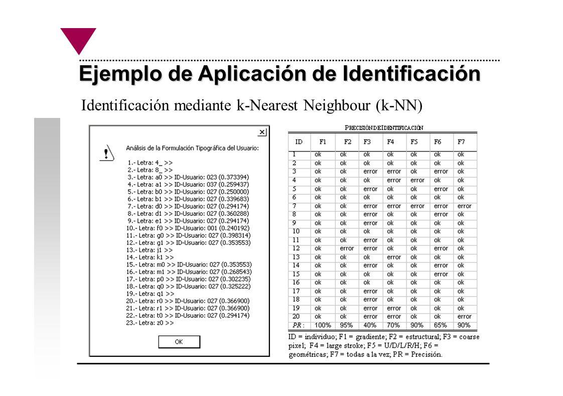 Ejemplo de Aplicación de Identificación Identificación mediante k-Nearest Neighbour (k-NN)