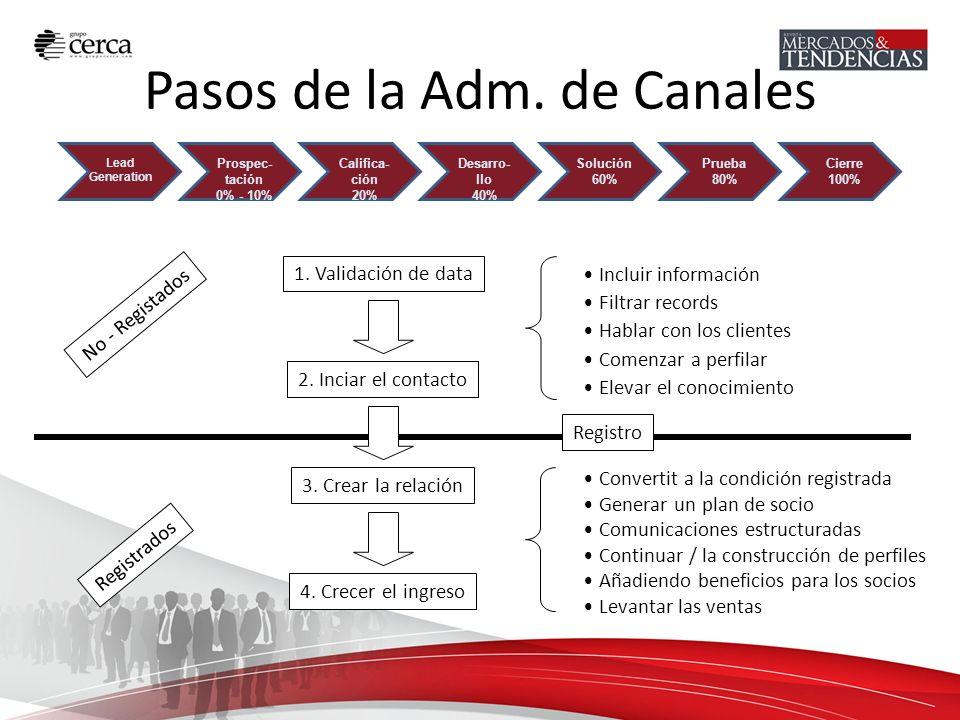 Pasos de la Adm. de Canales 1. Validación de data 2. Inciar el contacto 3. Crear la relación 4. Crecer el ingreso Incluir información Filtrar records