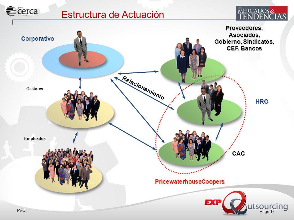 PwC Page 17 Estructura de Actuación Corporativo HRO CAC Gestores PricewaterhouseCoopers Empleados Relacionamiento Proveedores,Asociados, Gobierno, Sindicatos, CEF, Bancos