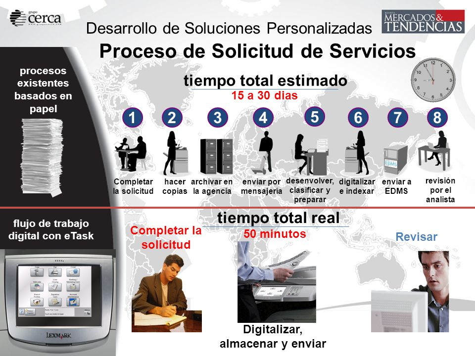 Desarrollo de Soluciones Personalizadas procesos existentes basados en papel 2 hacer copias 1 Completar la solicitud 3 archivar en la agencia 4 enviar