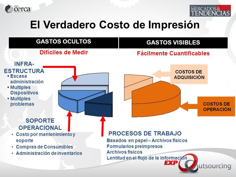 El Verdadero Costo de Impresión GASTOS VISIBLES Fácilmente Cuantificables GASTOS OCULTOS Difíciles de Medir INFRA- ESTRUCTURA SOPORTE OPERACIONAL PROC