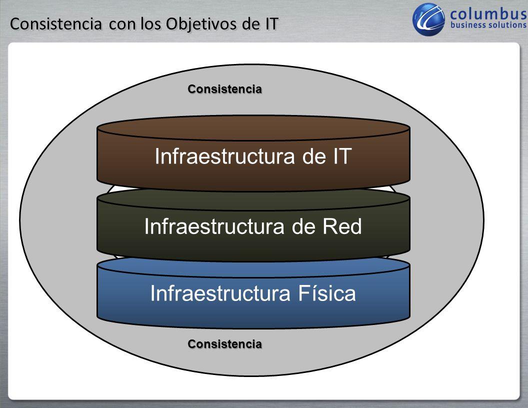 Ok Virtualizemos – Pero ???? Traditional ArchitectureVirtual Architecture