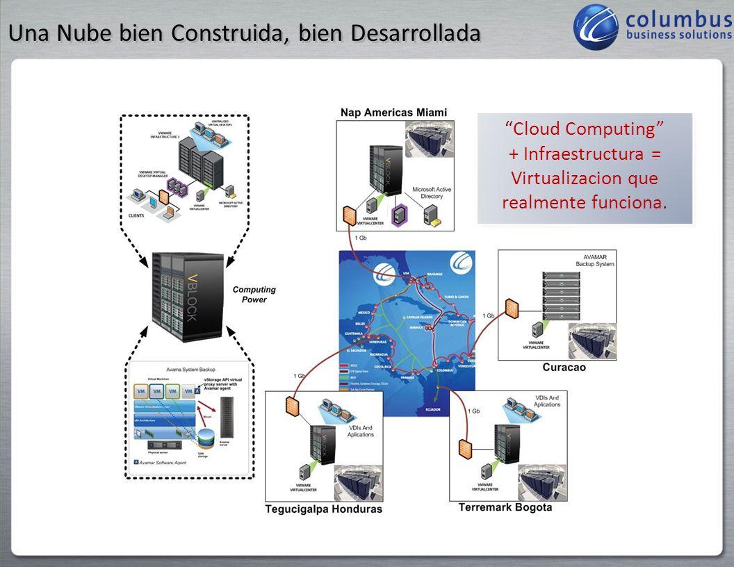 Consistencia con los Objetivos de IT Infraestructura Física Infraestructura de Red Infraestructura de IT Consistencia Consistencia