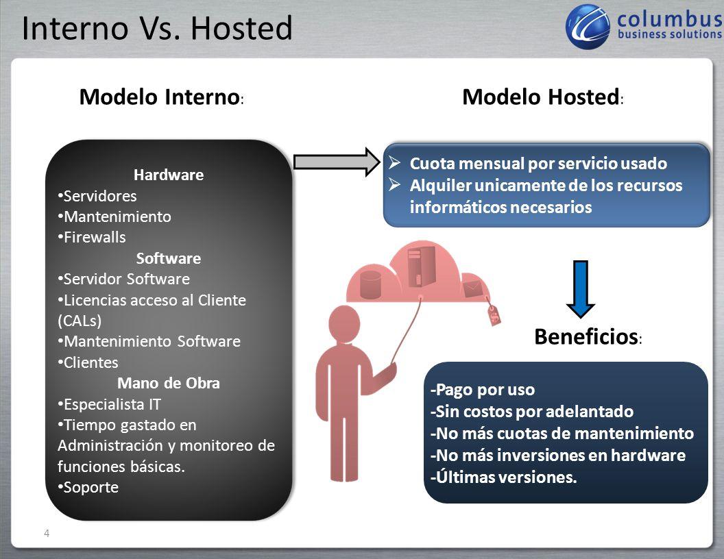 Modelo Tradicional Cloud Computing Su empresa tiene que llevar la carga de la adquisición y mantenimiento de todas las infraestructuras (Hardware, Sof