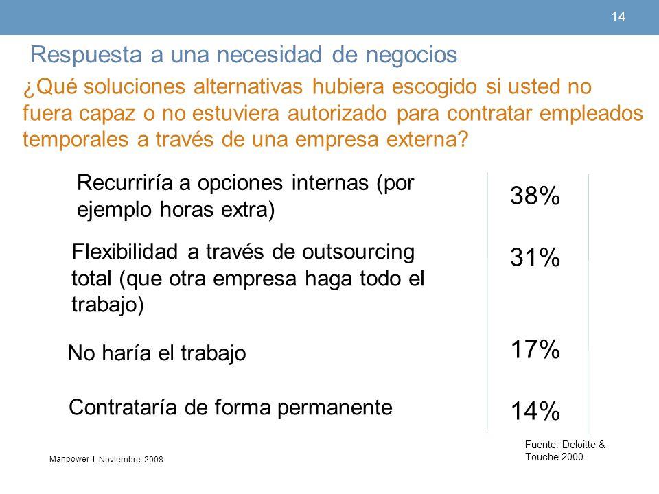 Manpower 14 Respuesta a una necesidad de negocios Noviembre 2008 38% 31% 17% 14% 38% 36% 35% 32% 33% ¿Qué soluciones alternativas hubiera escogido si