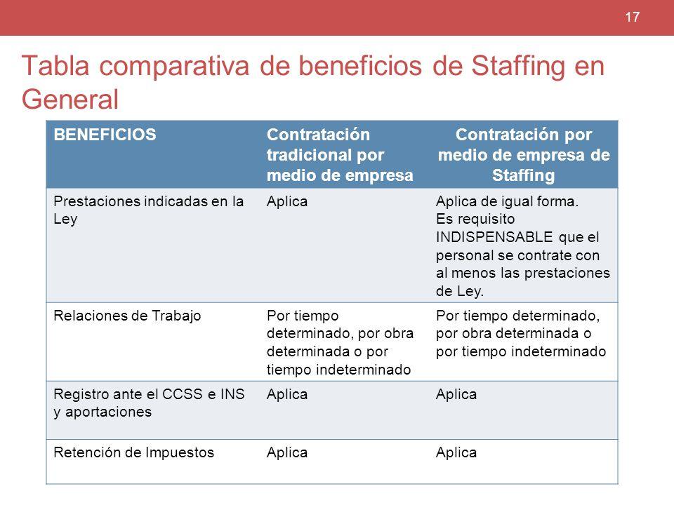 Manpower BENEFICIOSContratación tradicional por medio de empresa Contratación por medio de empresa de Staffing Prestaciones indicadas en la Ley Aplica