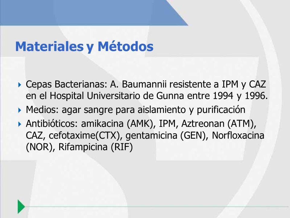 Materiales y Métodos Cepas Bacterianas: A. Baumannii resistente a IPM y CAZ en el Hospital Universitario de Gunna entre 1994 y 1996. Medios: agar sang