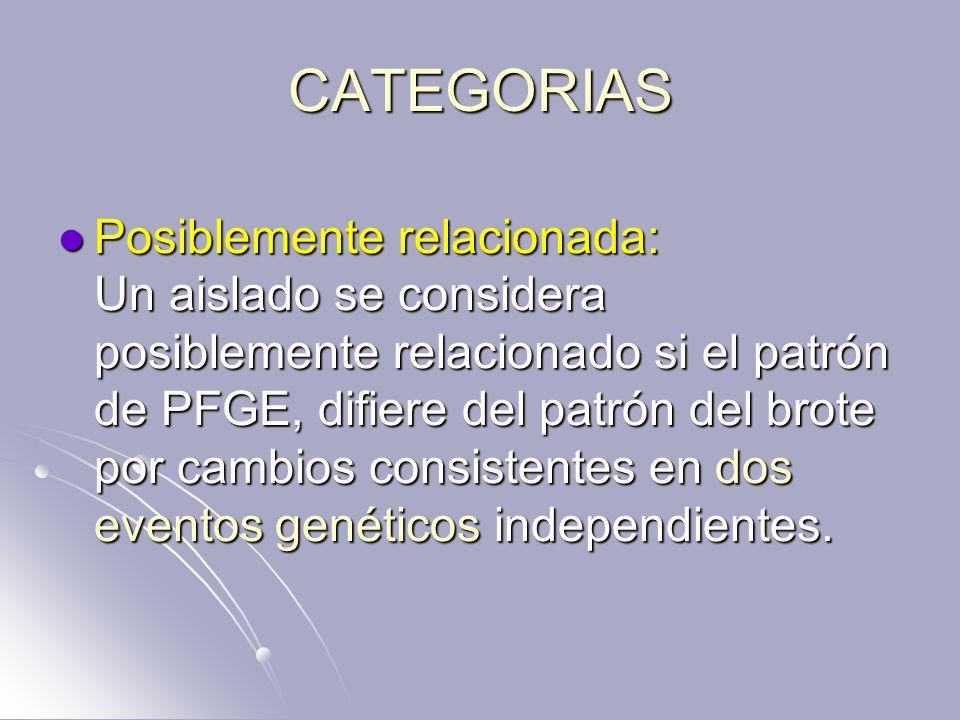 CATEGORIAS Posiblemente relacionada: Un aislado se considera posiblemente relacionado si el patrón de PFGE, difiere del patrón del brote por cambios c