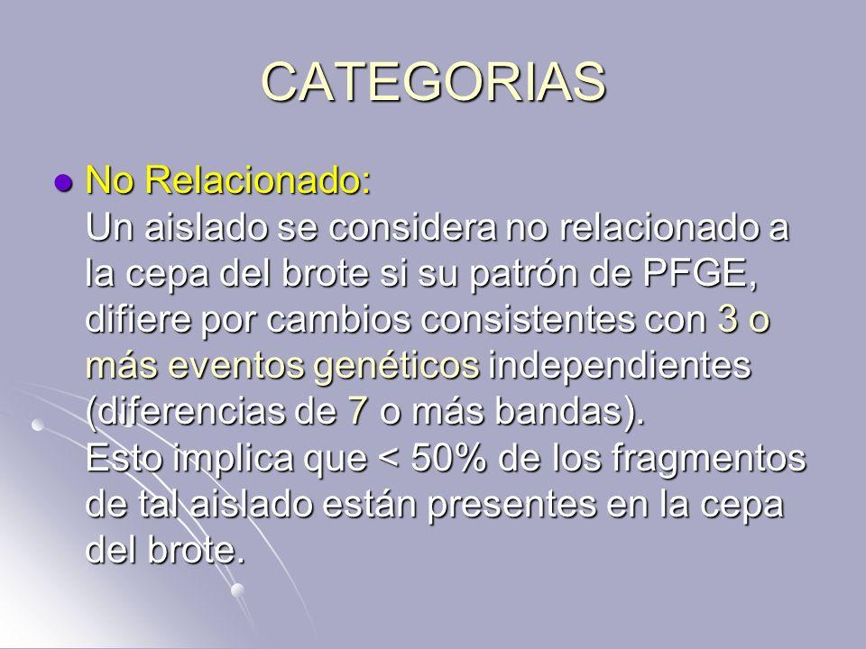 CATEGORIAS No Relacionado: Un aislado se considera no relacionado a la cepa del brote si su patrón de PFGE, difiere por cambios consistentes con 3 o m