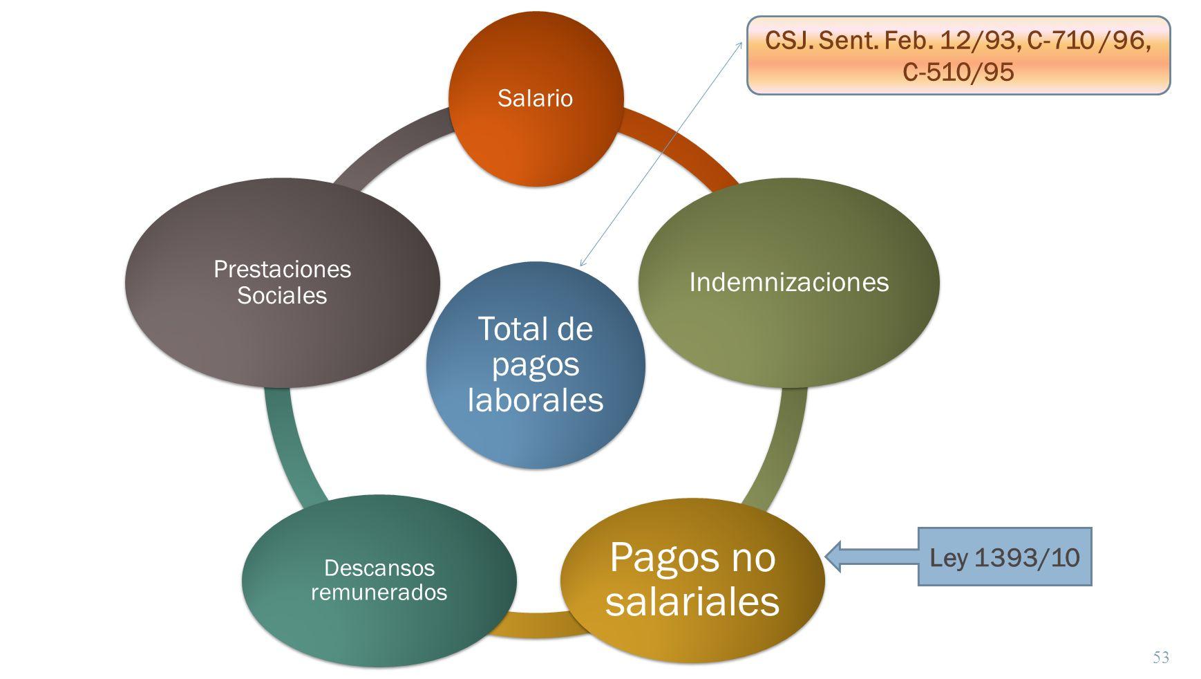 53 Total de pagos laborales Salario Indemnizaciones Pagos no salariales Descansos remunerados Prestaciones Sociales Ley 1393/10 CSJ. Sent. Feb. 12/93,