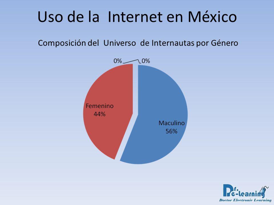 Uso de la Internet en México Composición del Universo de Internautas por Género