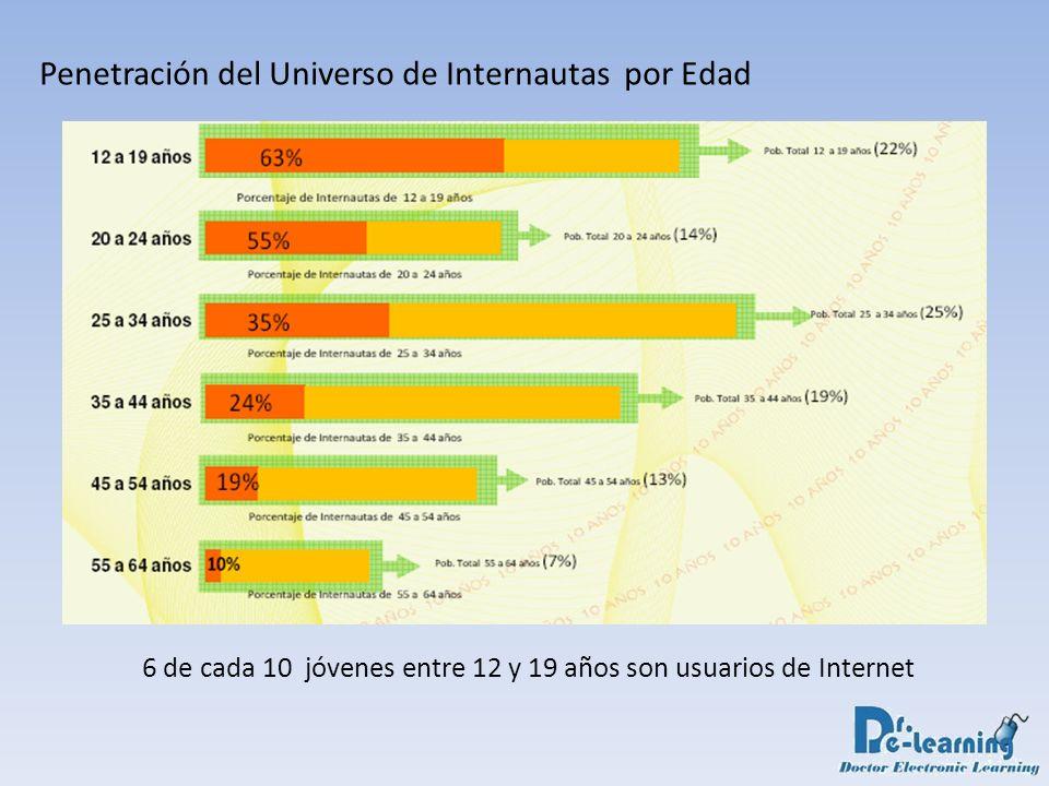 Penetración del Universo de Internautas por Edad 6 de cada 10 jóvenes entre 12 y 19 años son usuarios de Internet