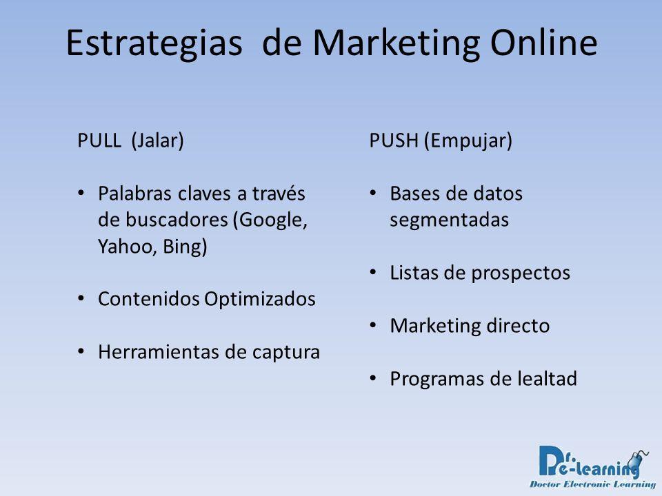 Estrategias de Marketing Online PULL (Jalar) Palabras claves a través de buscadores (Google, Yahoo, Bing) Contenidos Optimizados Herramientas de captu