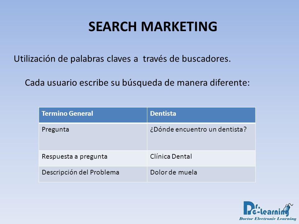 SEARCH MARKETING Utilización de palabras claves a través de buscadores. Cada usuario escribe su búsqueda de manera diferente: Termino GeneralDentista