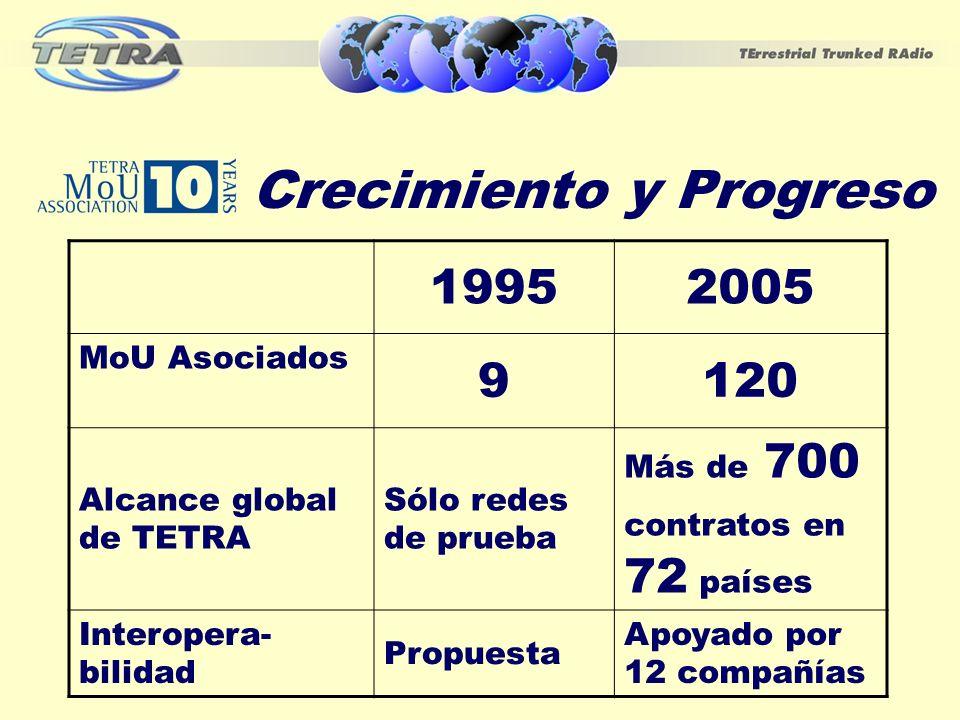 Crecimiento y Progreso 19952005 MoU Asociados 9120 Alcance global de TETRA Sólo redes de prueba Más de 700 contratos en 72 países Interopera- bilidad