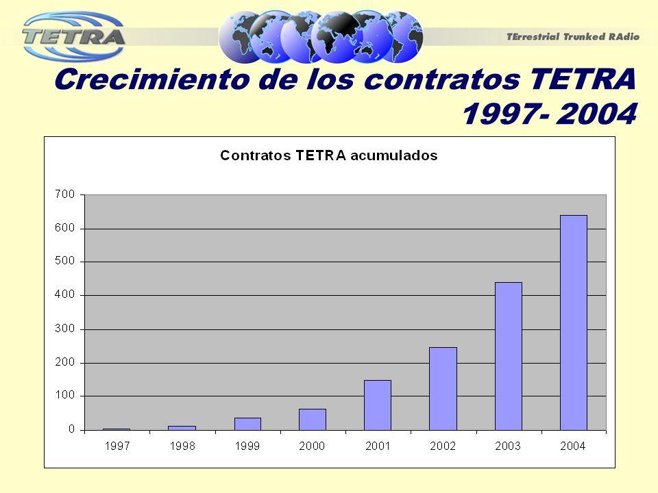 Crecimiento de los contratos TETRA 1997- 2004