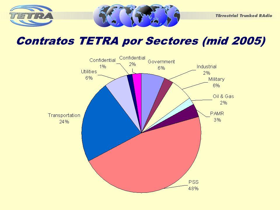 Crecimiento y Progreso 19952005 MoU Asociados 9120 Alcance global de TETRA Sólo redes de prueba Más de 700 contratos en 72 países Interopera- bilidad Propuesta Apoyado por 12 compañías