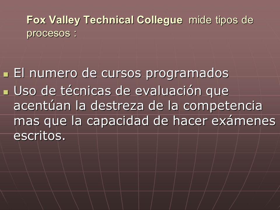 Fox Valley Technical Collegue mide tipos de procesos : El numero de cursos programados El numero de cursos programados Uso de técnicas de evaluación que acentúan la destreza de la competencia mas que la capacidad de hacer exámenes escritos.