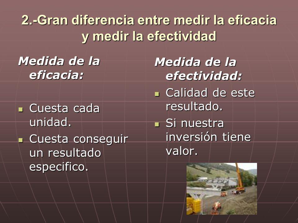 2.-Gran diferencia entre medir la eficacia y medir la efectividad Medida de la eficacia: Cuesta cada unidad. Cuesta cada unidad. Cuesta conseguir un r