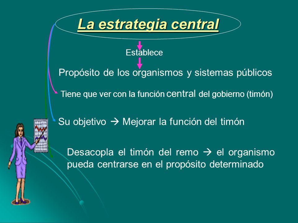 Establece Propósito de los organismos y sistemas públicos La estrategia central Tiene que ver con la función central del gobierno (timón) Su objetivo Mejorar la función del timón Desacopla el timón del remo el organismo pueda centrarse en el propósito determinado